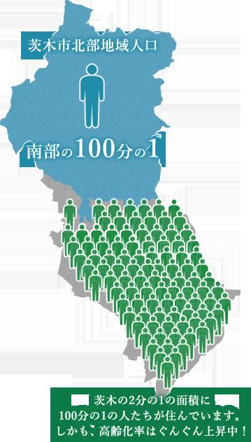 茨木市北部地域の人口、南部の100分の1