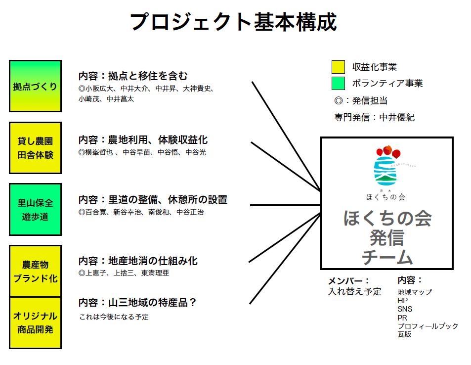 ほくちの会_プロジェクト組織図
